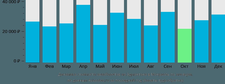 Динамика стоимости авиабилетов из Эдмонтона в Монреаль по месяцам