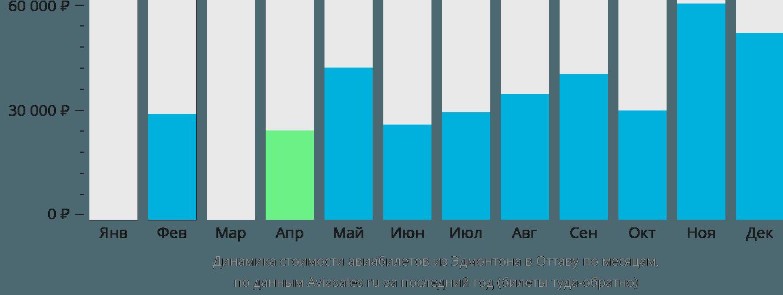 Динамика стоимости авиабилетов из Эдмонтона в Оттаву по месяцам