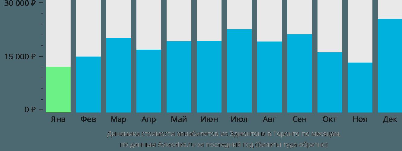Динамика стоимости авиабилетов из Эдмонтона в Торонто по месяцам