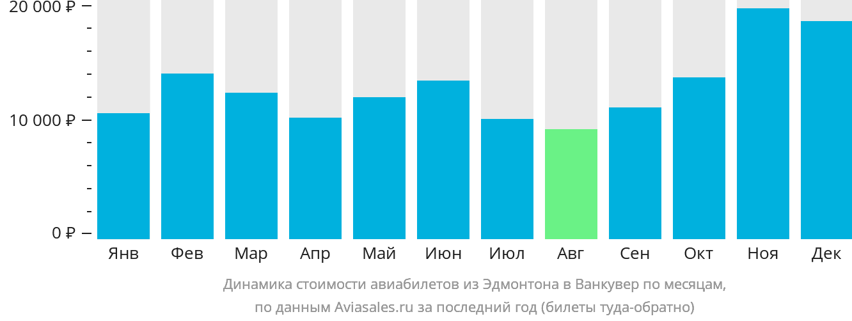 Динамика стоимости авиабилетов из Эдмонтона в Ванкувер по месяцам