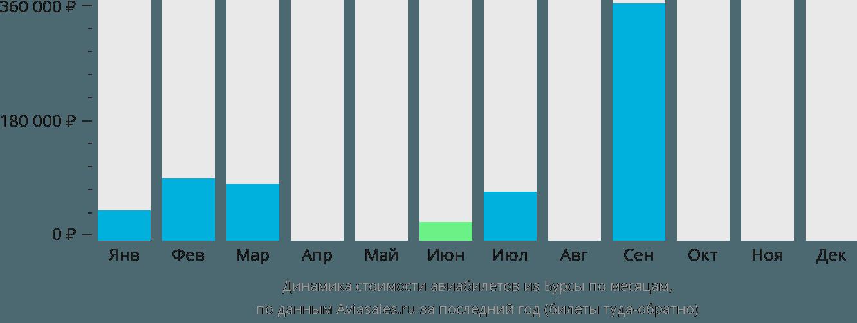 Динамика стоимости авиабилетов из Бурсы по месяцам