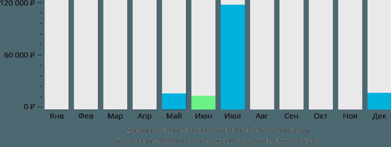 Динамика стоимости авиабилетов из Йонаго по месяцам