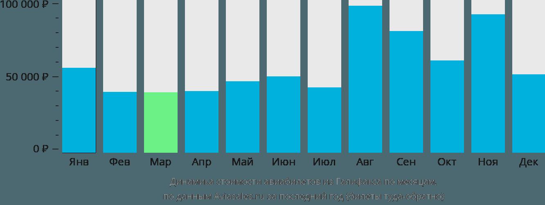 Динамика стоимости авиабилетов из Галифакса по месяцам
