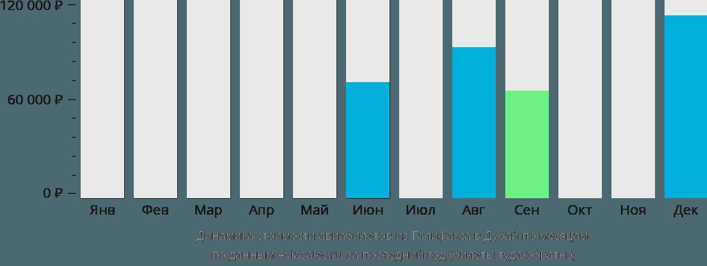 Динамика стоимости авиабилетов из Галифакса в Дубай по месяцам