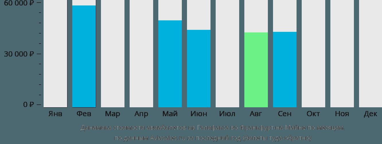 Динамика стоимости авиабилетов из Галифакса во Франкфурт-на-Майне по месяцам
