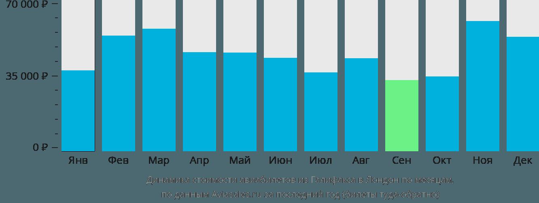 Динамика стоимости авиабилетов из Галифакса в Лондон по месяцам