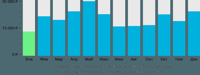 Динамика стоимости авиабилетов из Галифакса в Нью-Йорк по месяцам