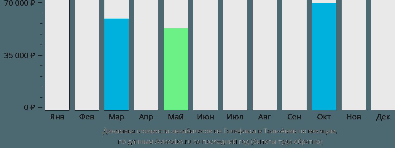 Динамика стоимости авиабилетов из Галифакса в Тель-Авив по месяцам