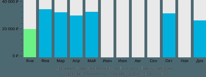 Динамика стоимости авиабилетов из Галифакса в Тампу по месяцам