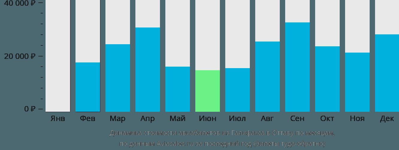 Динамика стоимости авиабилетов из Галифакса в Оттаву по месяцам