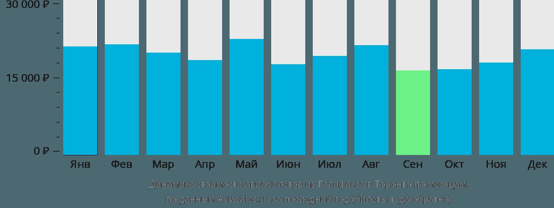 Динамика стоимости авиабилетов из Галифакса в Торонто по месяцам