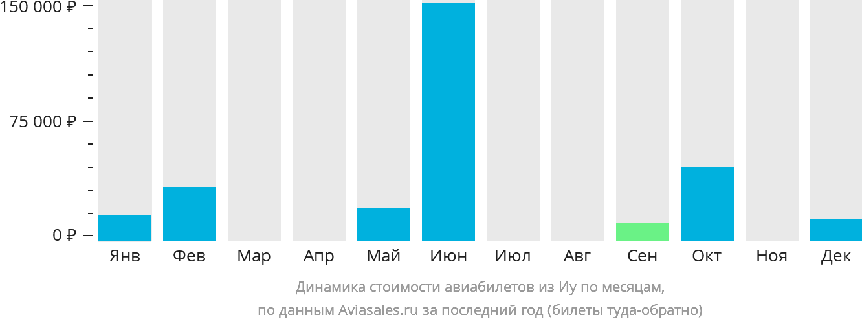 Динамика стоимости авиабилетов из Иу по месяцам