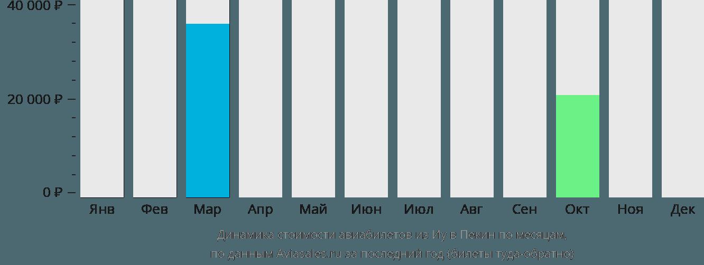 Динамика стоимости авиабилетов из Иу в Пекин по месяцам