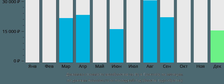 Динамика стоимости авиабилетов из Иу в Гуанчжоу по месяцам