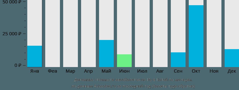 Динамика стоимости авиабилетов из Иу в Китай по месяцам