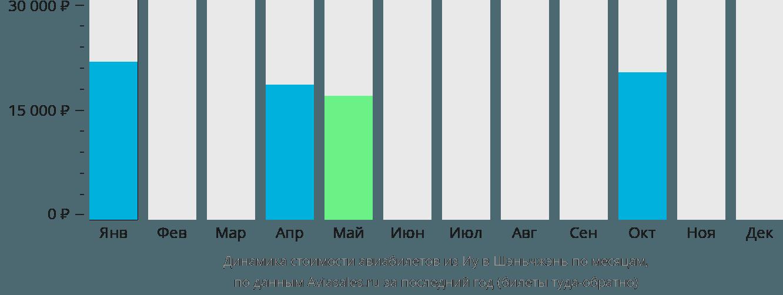 Динамика стоимости авиабилетов из Иу в Шэньчжэнь по месяцам