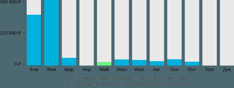 Динамика стоимости авиабилетов из Уотерлу по месяцам