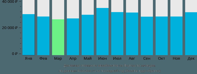 Динамика стоимости авиабилетов из Якутска по месяцам