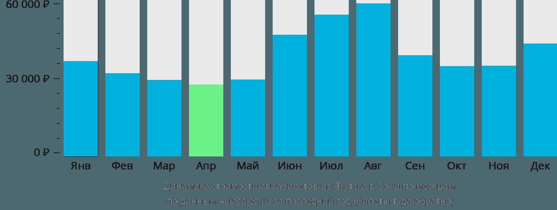 Динамика стоимости авиабилетов из Якутска в Сочи по месяцам