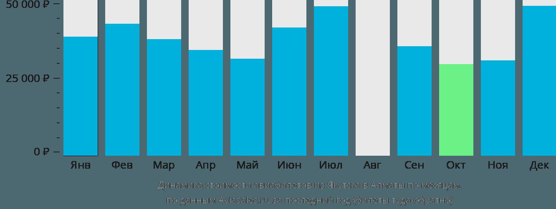 Динамика стоимости авиабилетов из Якутска в Алматы по месяцам