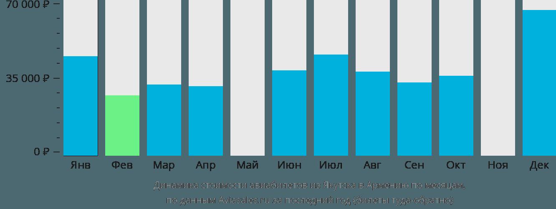 Динамика стоимости авиабилетов из Якутска в Армению по месяцам