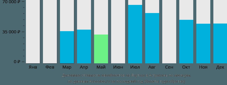 Динамика стоимости авиабилетов из Якутска в Астрахань по месяцам