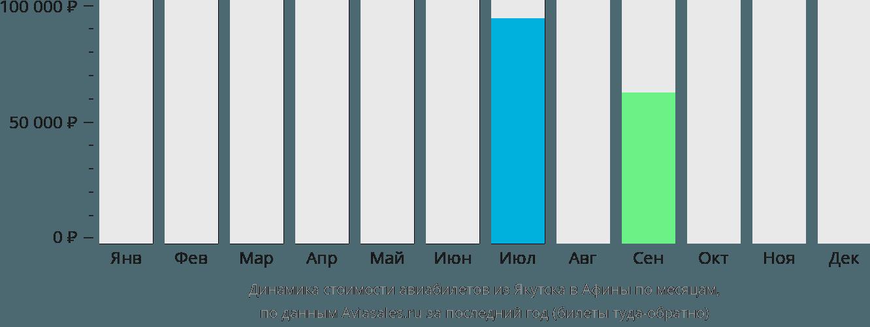 Динамика стоимости авиабилетов из Якутска в Афины по месяцам