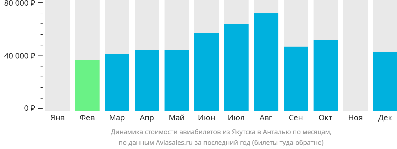 Динамика стоимости авиабилетов из Якутска в Анталью по месяцам
