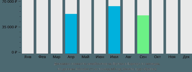 Динамика стоимости авиабилетов из Якутска в Барнаул по месяцам