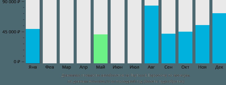 Динамика стоимости авиабилетов из Якутска в Барселону по месяцам