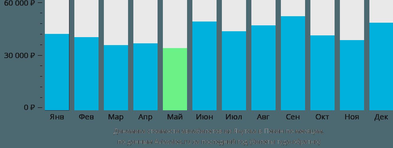Динамика стоимости авиабилетов из Якутска в Пекин по месяцам