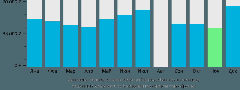 Динамика стоимости авиабилетов из Якутска в Бангкок по месяцам