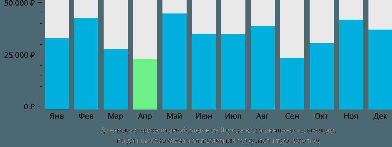 Динамика стоимости авиабилетов из Якутска в Благовещенск по месяцам