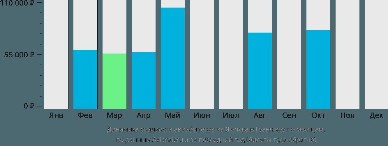 Динамика стоимости авиабилетов из Якутска в Гуанчжоу по месяцам