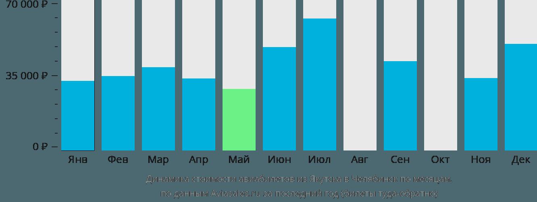 Динамика стоимости авиабилетов из Якутска в Челябинск по месяцам