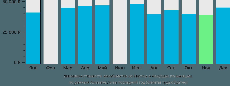 Динамика стоимости авиабилетов из Якутска в Чокурдах по месяцам