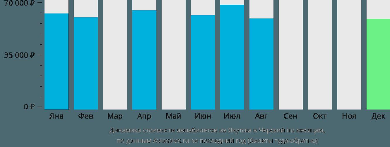 Динамика стоимости авиабилетов из Якутска в Черский по месяцам