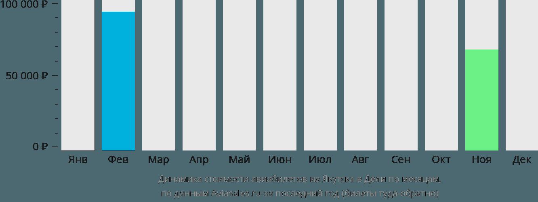 Динамика стоимости авиабилетов из Якутска в Дели по месяцам