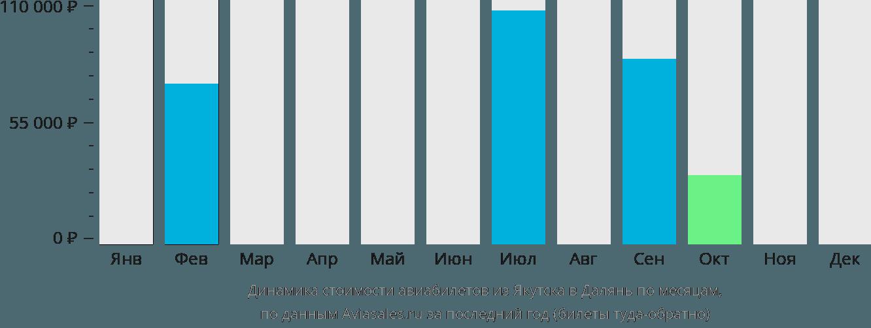 Динамика стоимости авиабилетов из Якутска в Далянь по месяцам