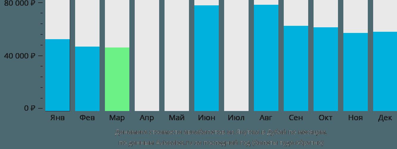 Динамика стоимости авиабилетов из Якутска в Дубай по месяцам