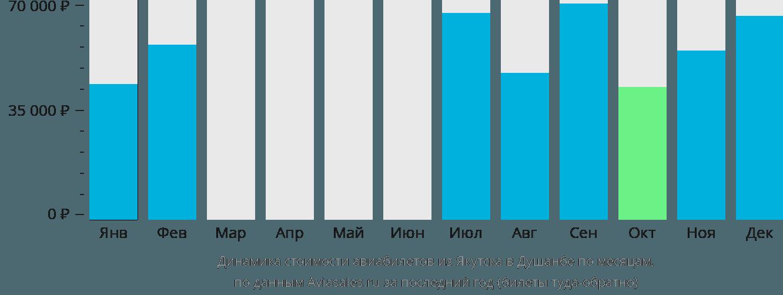 Динамика стоимости авиабилетов из Якутска в Душанбе по месяцам