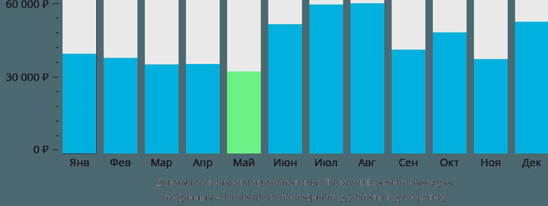 Динамика стоимости авиабилетов из Якутска в Ереван по месяцам