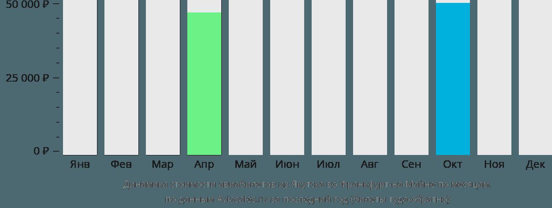 Динамика стоимости авиабилетов из Якутска во Франкфурт-на-Майне по месяцам