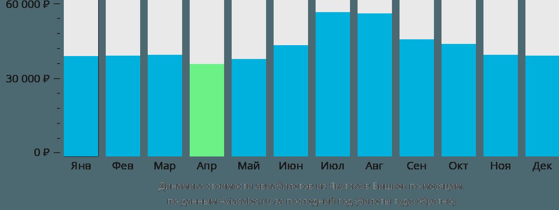 Динамика стоимости авиабилетов из Якутска в Бишкек по месяцам