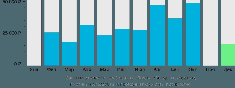 Динамика стоимости авиабилетов из Якутска в Магадан по месяцам