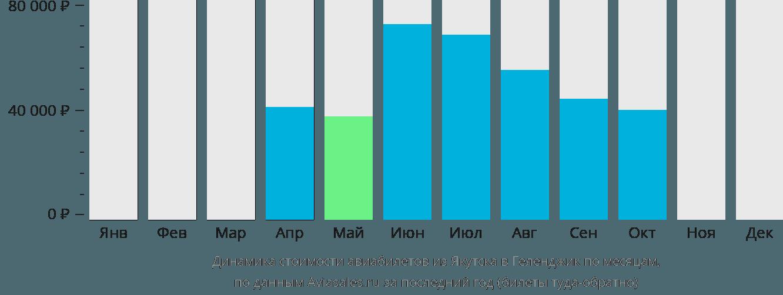 Динамика стоимости авиабилетов из Якутска в Геленджик по месяцам