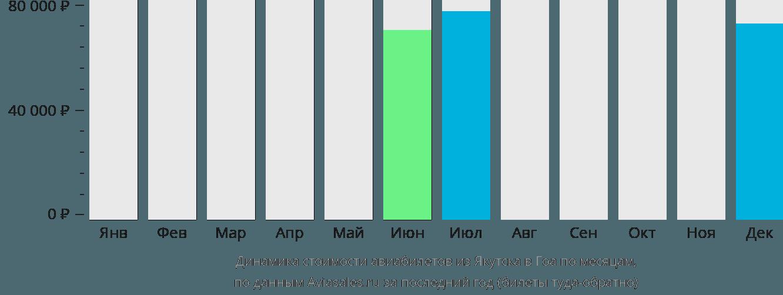Динамика стоимости авиабилетов из Якутска в Гоа по месяцам