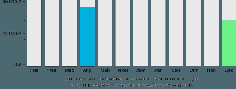 Динамика стоимости авиабилетов из Якутска в Хельсинки по месяцам