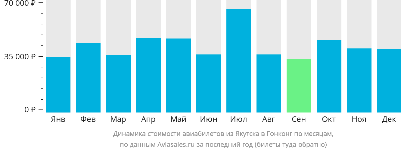Динамика стоимости авиабилетов из Якутска в Гонконг по месяцам
