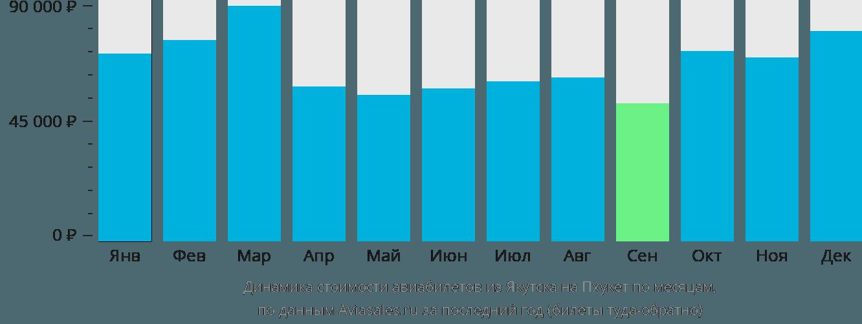 Динамика стоимости авиабилетов из Якутска на Пхукет по месяцам